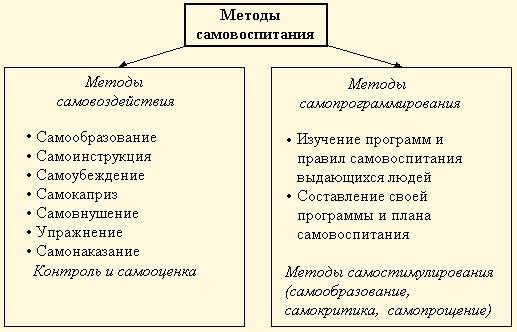 Что такое процесс самовоспитания личности