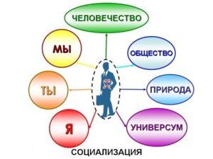 Что является движущей силой развития личности