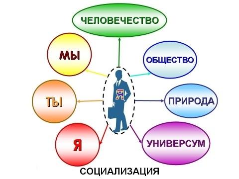 сферы развития личности