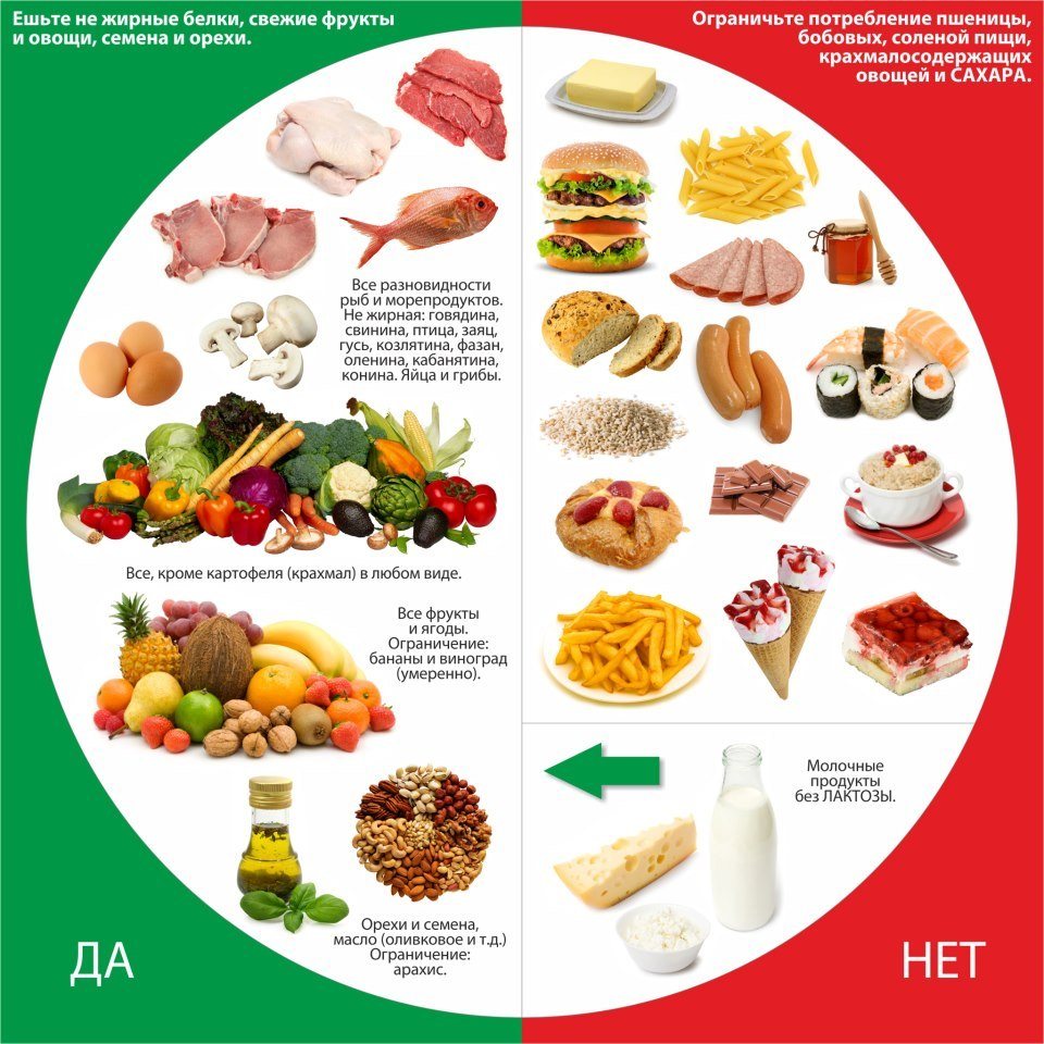 перечень продуктов для здоровья