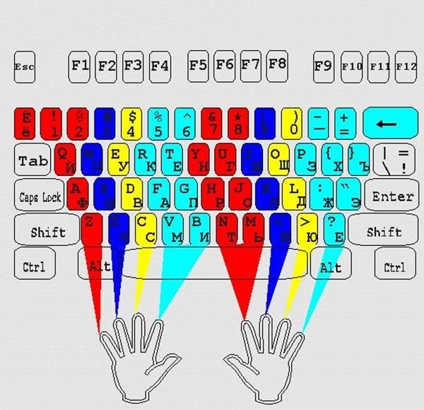 схема слепой печати на клавиатуре