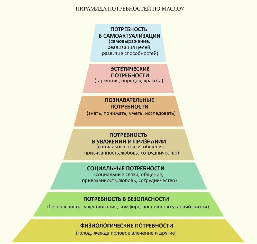 пирамида Маслоу из 7 уровней с описанием