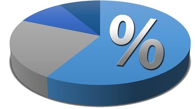 спектрограмма процентов